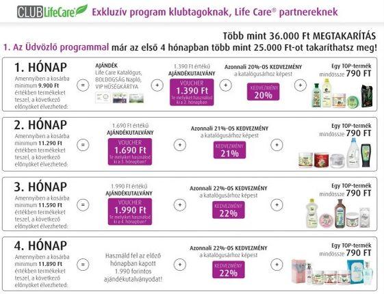 Lifecare üdvözlő program akció